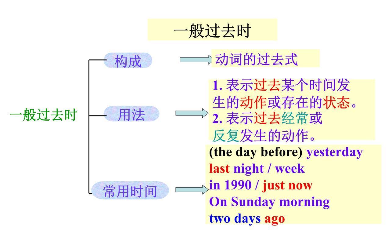 一般过去时的标志词有哪些,一般过去时动词变化规则