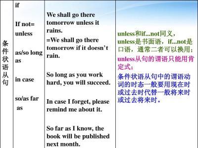 条件状语从句的引导词及用法
